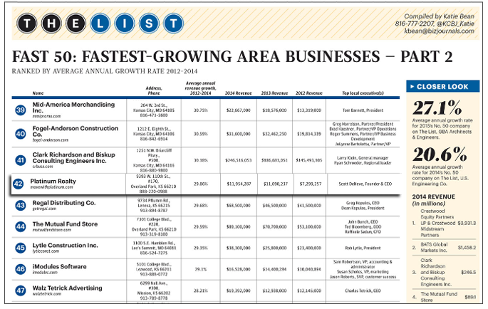 Kansas City Business Journal | Fastest Growing Area Businesses