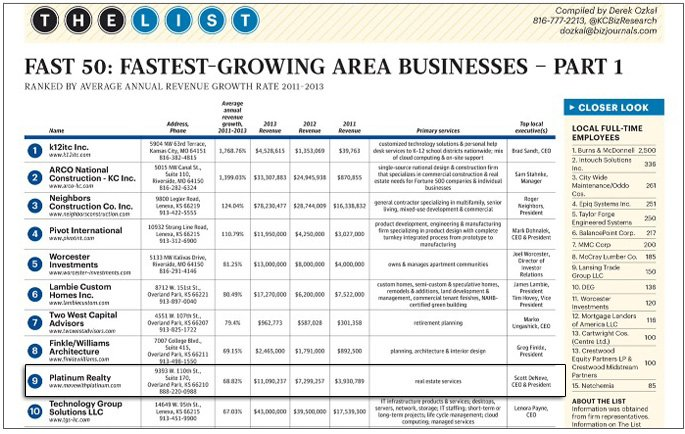 Kansas City Business Journal | Fast 50: KC's Fastest-Growing Companies